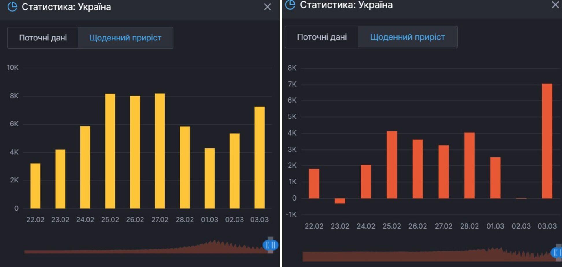 Прирост заражений и активных больных COVID-19 в Украине