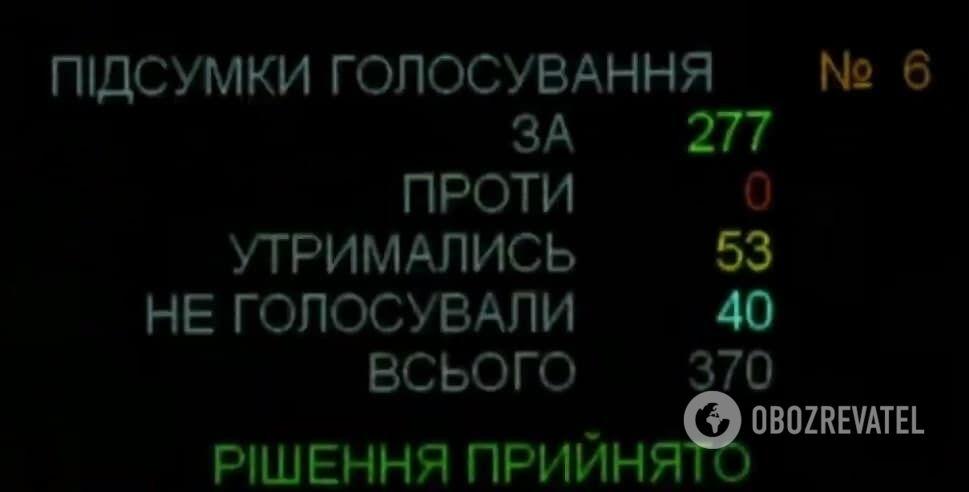 Результаты голосования за отмену перевода часов.