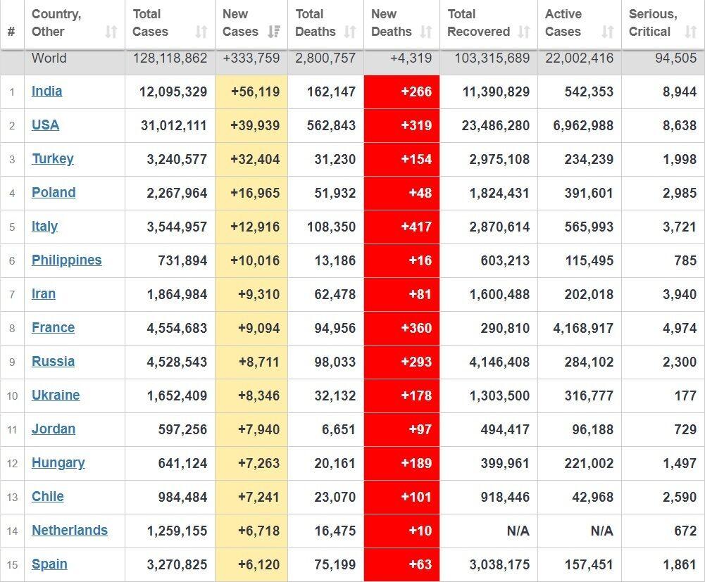 Топ-15 стран по распространению коронавируса.