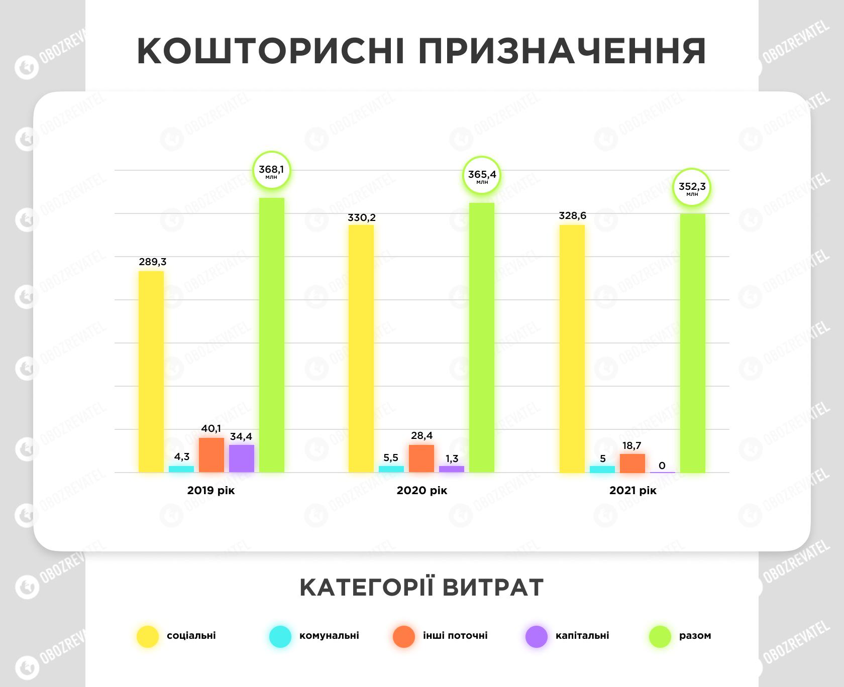 Фінансування судів Київській області та категорії витрат.