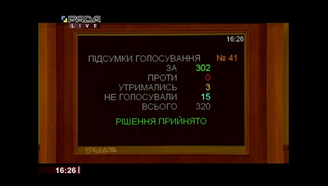 Итоги голосования за законопроект №4355