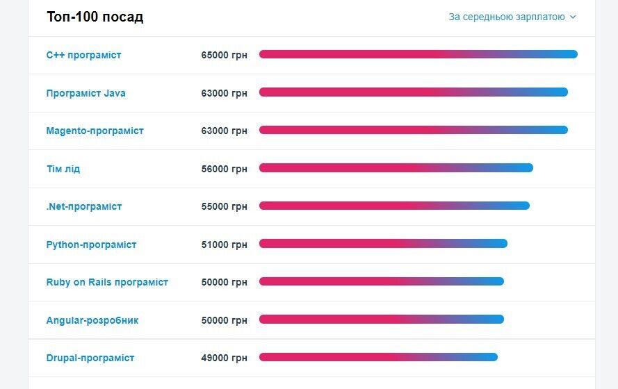 Кому в Україні платять 65 тис. на місяць: найбільш високооплачувані вакансії