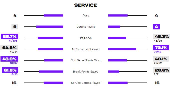 Статистика подач в матче Квитова - Свитолина