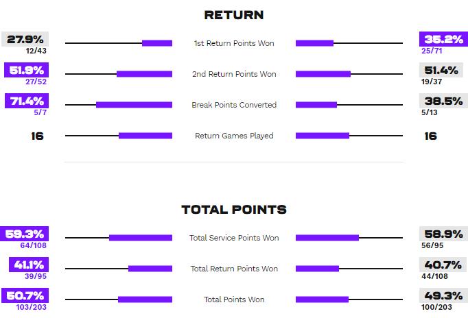 Статистика приема и очков в матче Квитова - Свитолина