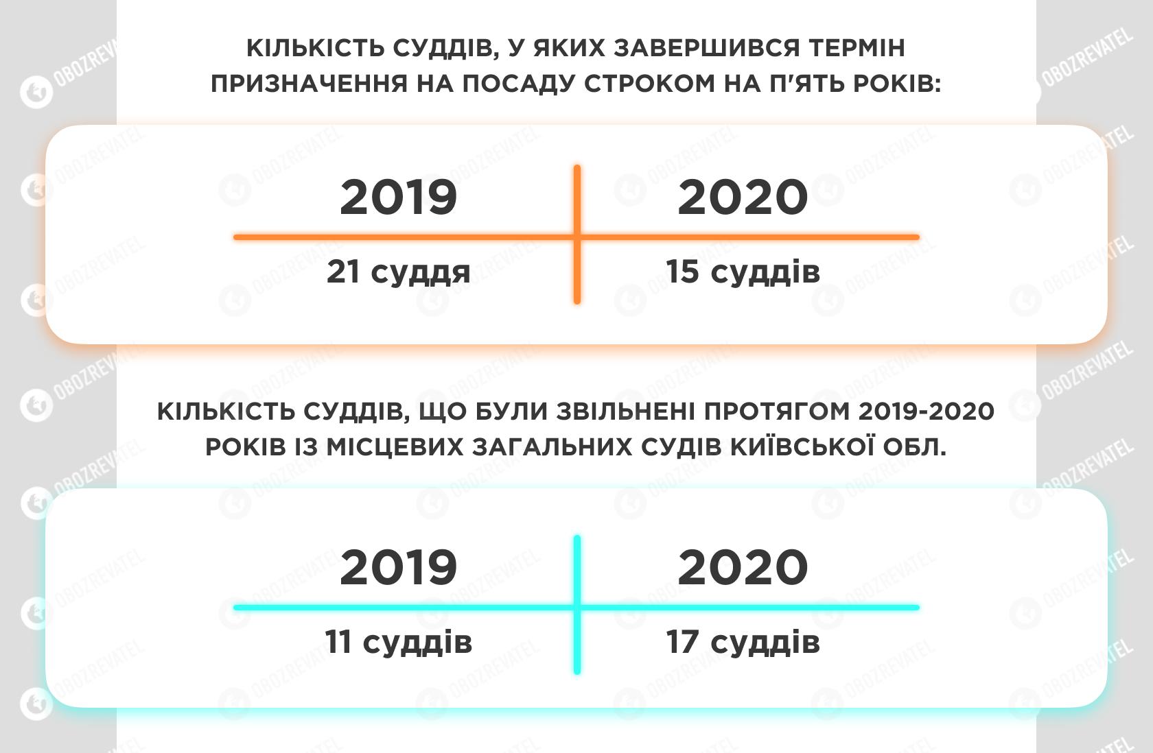 У місцевих загальних судах Київської обл. для суддів передбачено 208 посад. Понад 50 – вакантні.