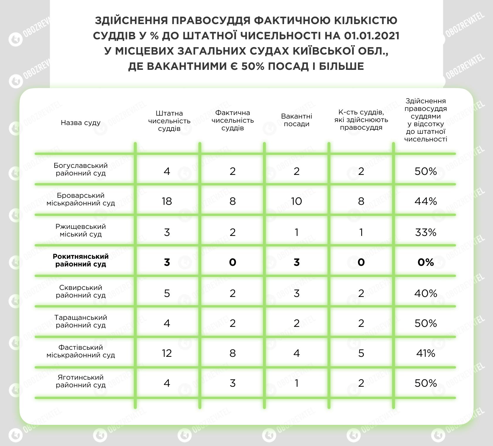 Урізаний бюджет і кадровий голод: як працює Феміда Київської області