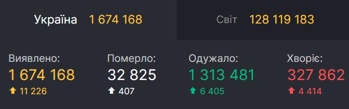 Статистика щодо коронавірусу в Україні.