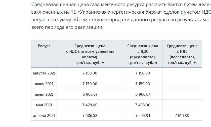 В Україні ввели нові тарифи на газ: скільки заплатимо і як заощадити