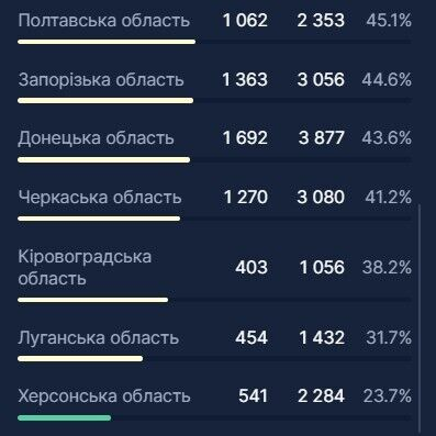 В Україні госпіталізували рекордну кількість хворих на COVID-19: яка ситуація з ліжко-місцями