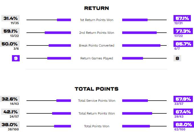 Статистика очков и игры на приеме в матче Севастова - Свитолина