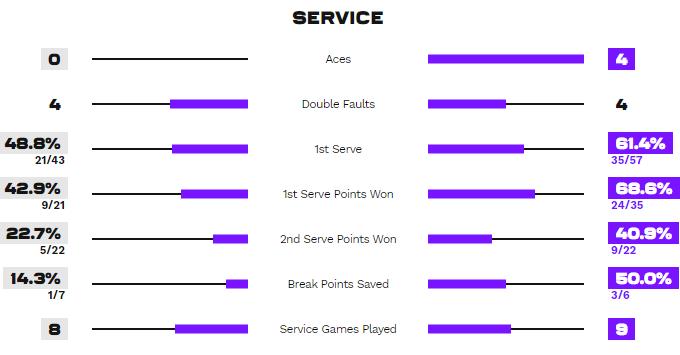 Статистика подач в матче Севастова - Свитолина