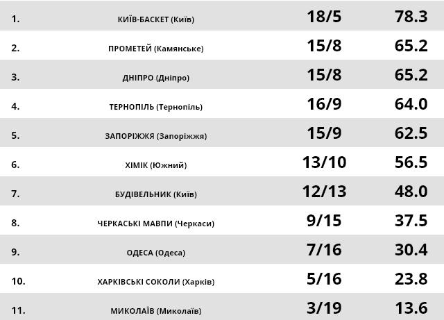 Таблиця Суперліги Паріматч (права колонка - відсоток перемог)