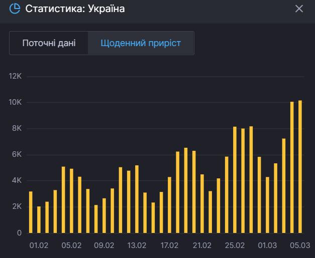 Коронавірус в Україні. Статистика