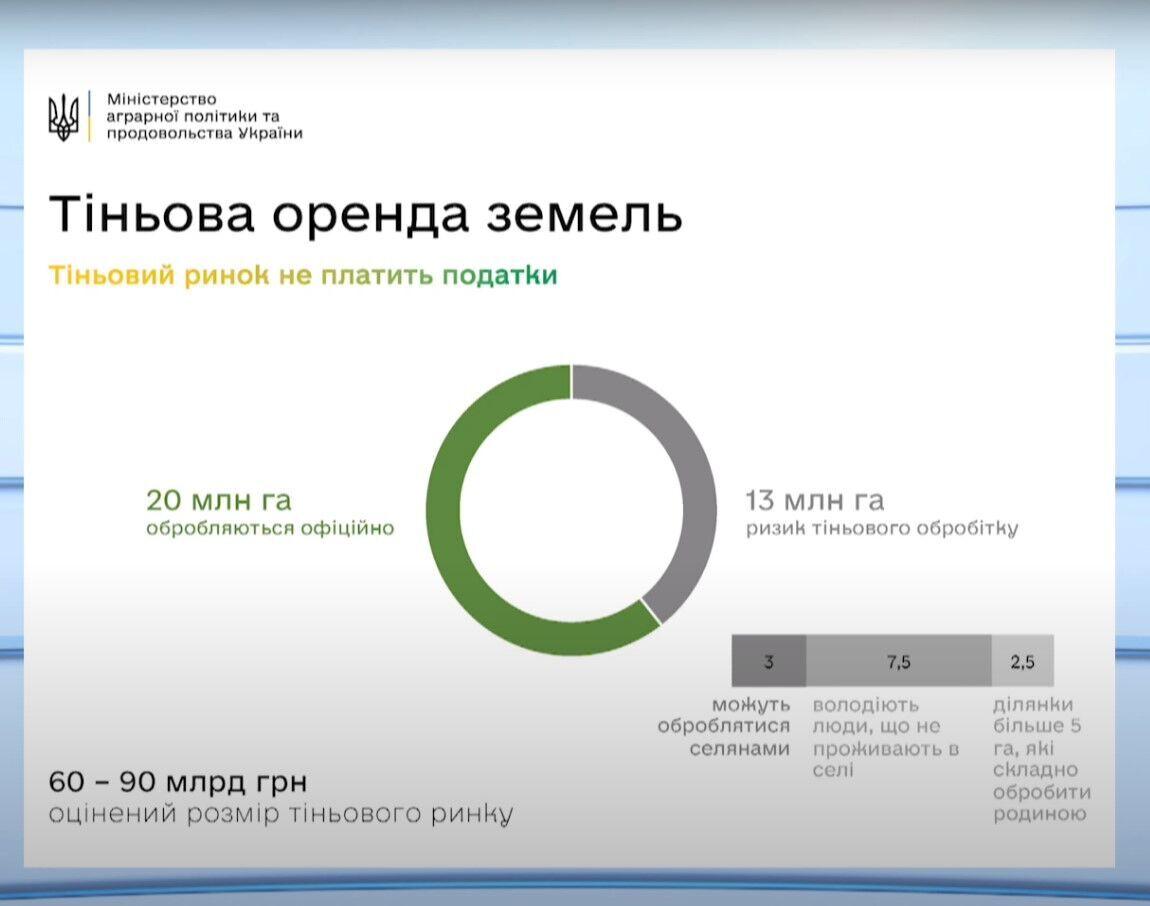 Обсяг тіньової оренди землі в Україні.