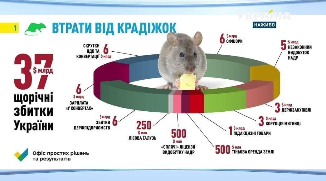 Втрати України від крадіжок.