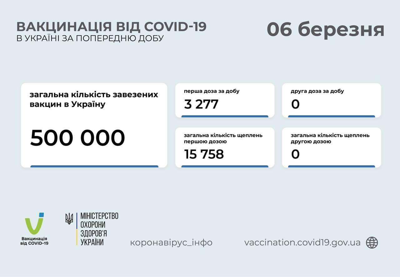 Количество привитых от коронавируса в Украине