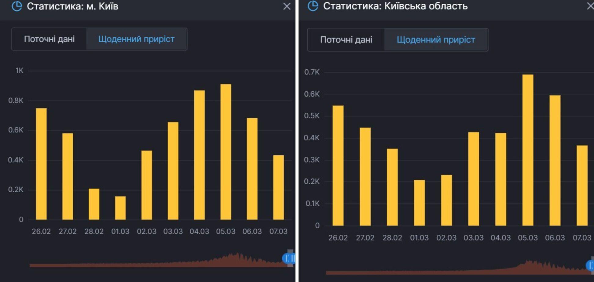 Приріст заражень COVID-19 у Києві та області