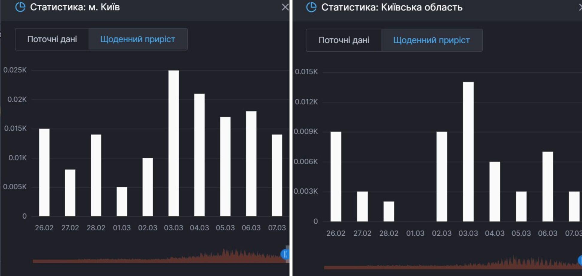Приріст смертей від COVID-19 у Києві та області