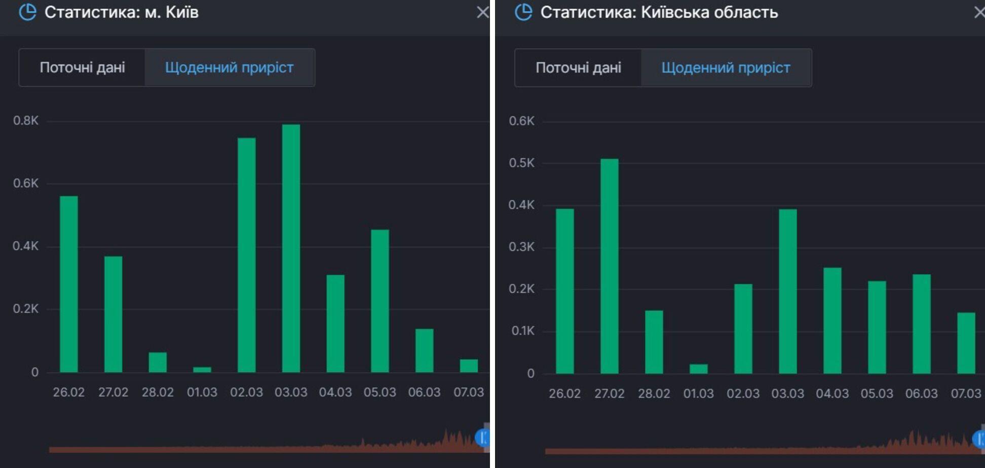 Приріст одужань від COVID-19 у Києві та області