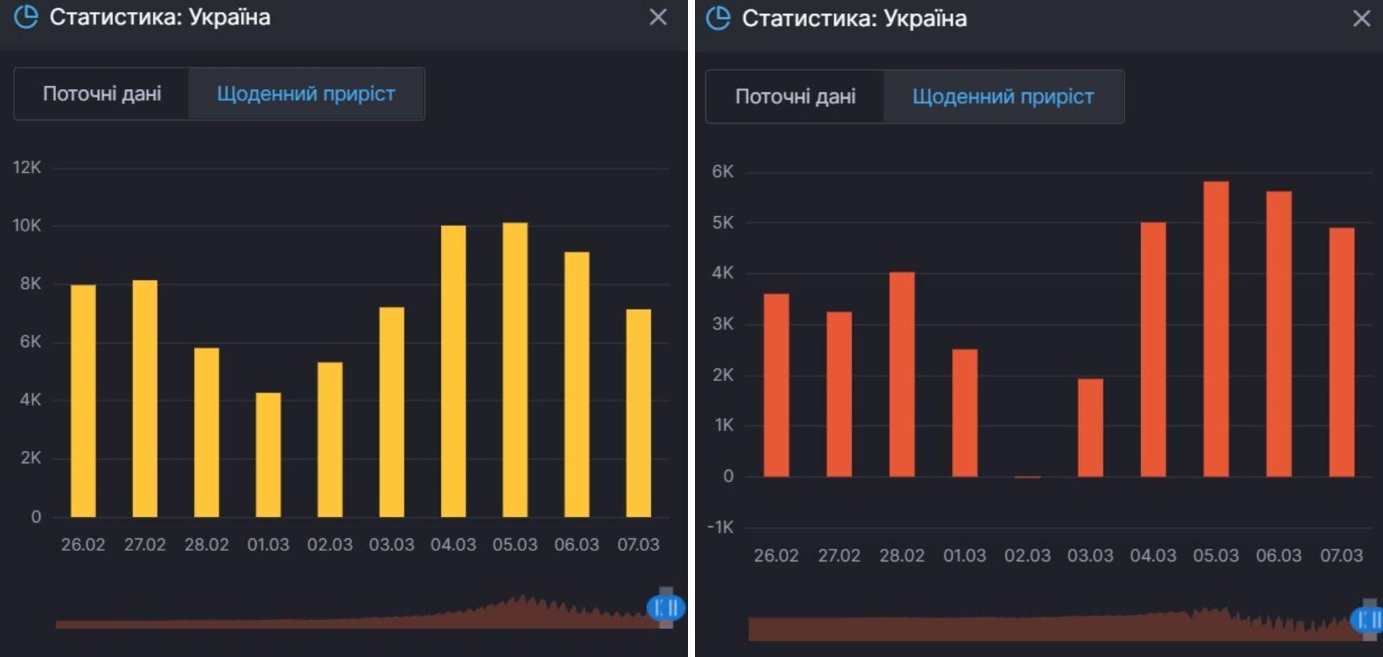 Прирост заражений COVID-19 и активных больных в Украине
