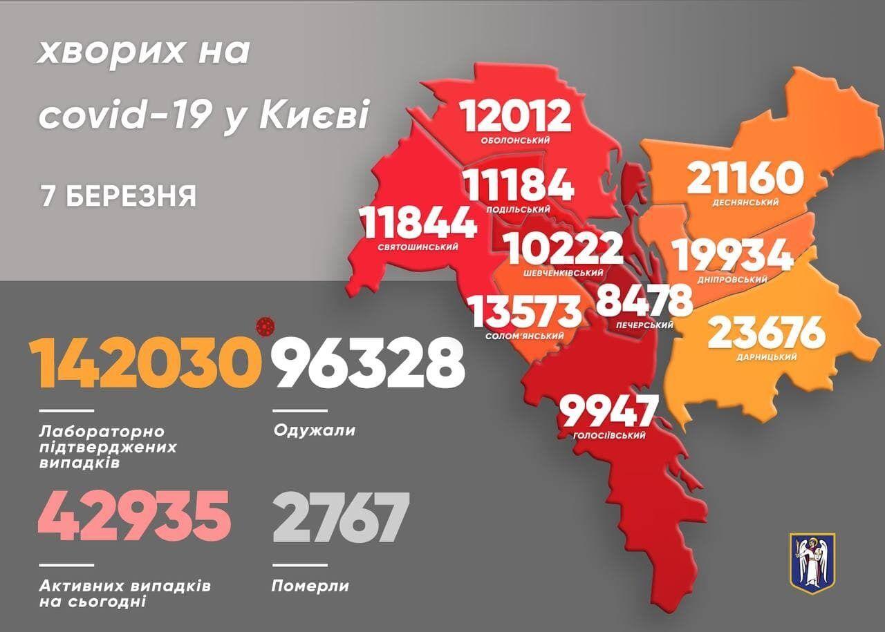 Дані щодо заражень COVID-19 у районах Києва