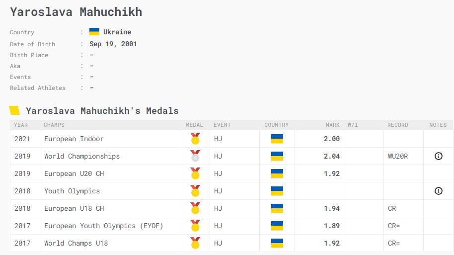 Статистика виступів Ярослави Магучіх