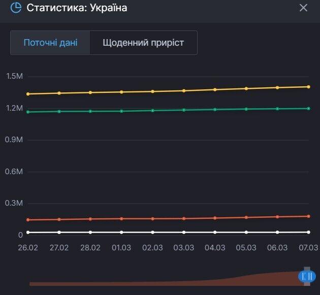 Ріст захворюваності на коронавірус в Україні