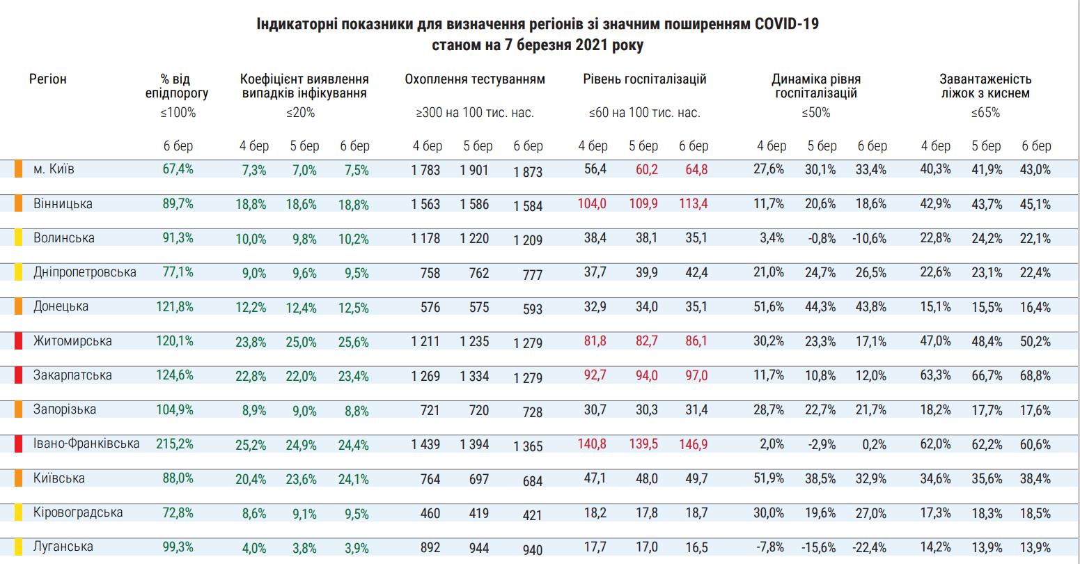 Статистика госпіталізацій через COVID-19 в Україні