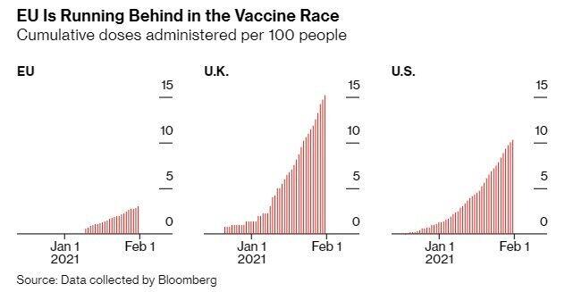 ЄС відстає в гонці за вакцинами