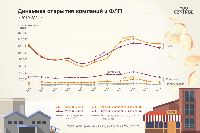 Динамика регистрации компаний и ФЛП в течение 10 лет