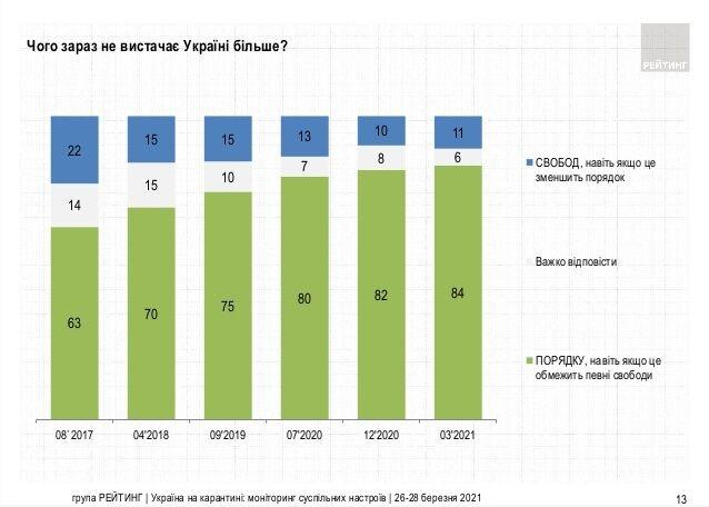 """Большинство украинцев считает, что стране нужен порядок, а не свобода – опрос """"Рейтинга"""""""