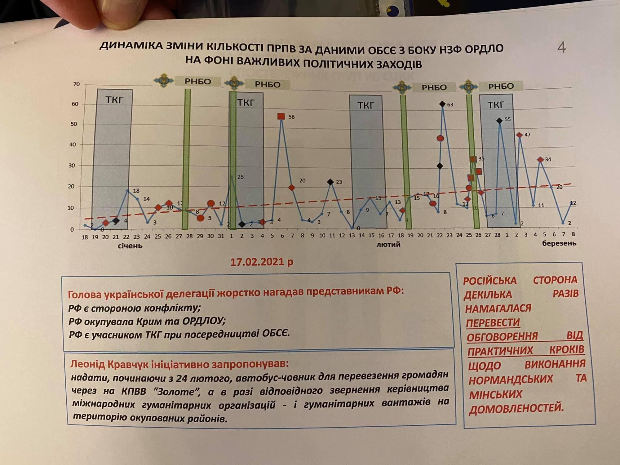 Графік прив'язки кількості обстрілів на фронті до засідань РНБО України і ТКГ