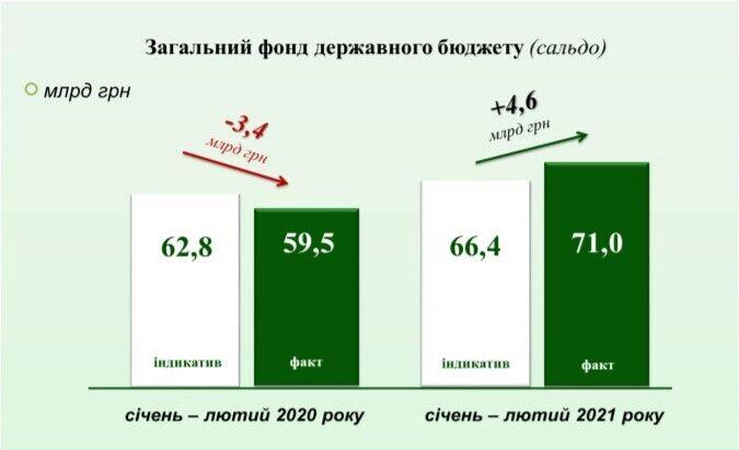 Налоговая в Украине перевыполнила план поступлений: рост по НДС составил 1,5 раза