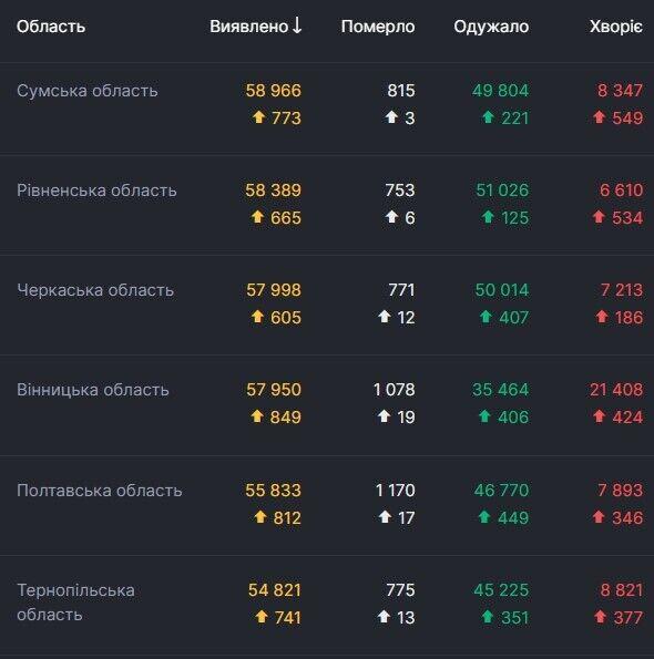 Дані щодо коронавірусу в областях України