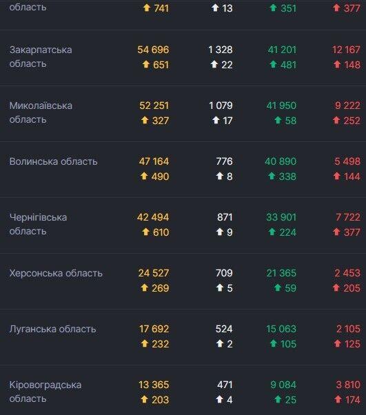 Дані щодо COVID-19 в областях України