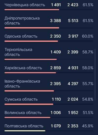 В Украине превышен порог госпитализаций из-за COVID-19: в каких регионах ситуация хуже всего