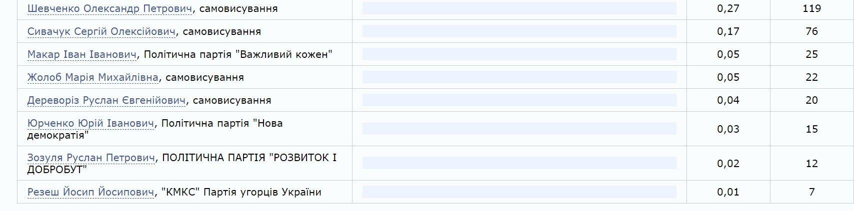 На Прикарпатті під наглядом силовиків змогли продовжити підрахунок голосів: дані ЦВК