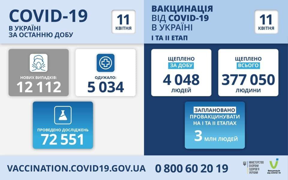 Данные по коронавирусу и прививкам от него в Украине за сутки
