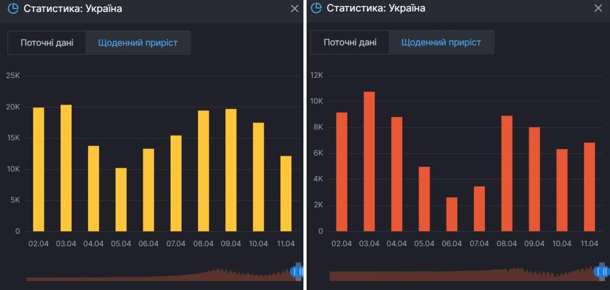 Ежедневный прирост заражений COVID-19 и тех, кто продолжает болеть, в Украине