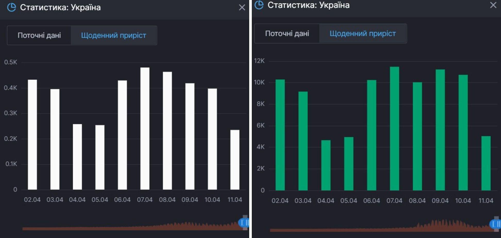 Ежедневный прирост смертей и выздоровлений от COVID-19 в Украине