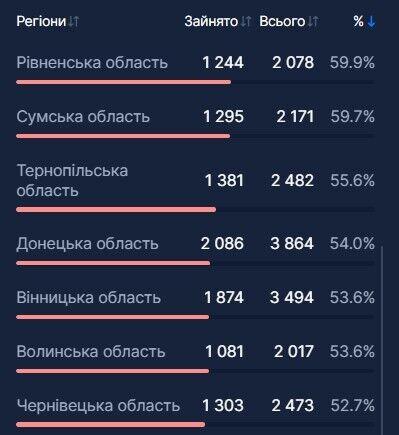 В Украине из-за COVID-19 еще более 4,6 тысячи человек попали в больницы
