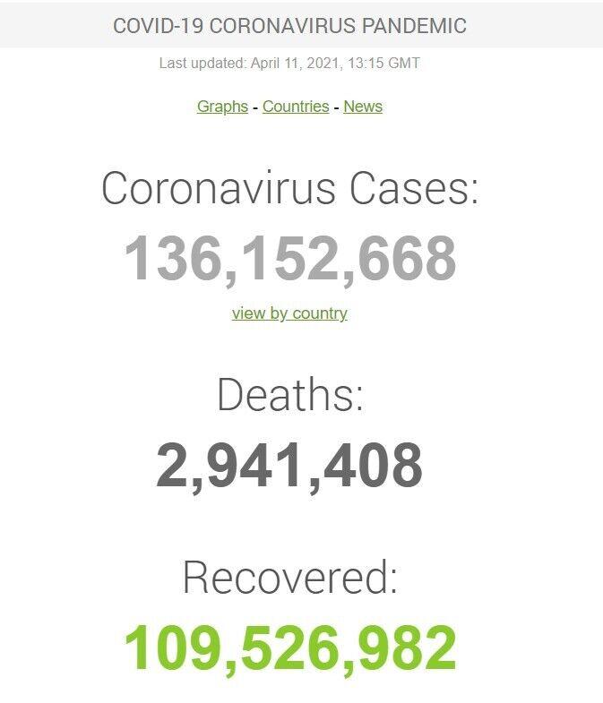 Дані щодо COVID-19 у світі