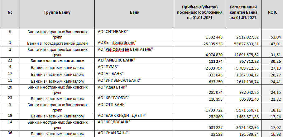 IBOX Bank збільшує статутний капітал до 300 млн грн у II кварталі 2021 року