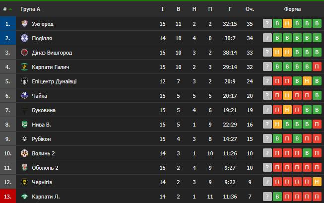 Таблица Второй лиги Украины