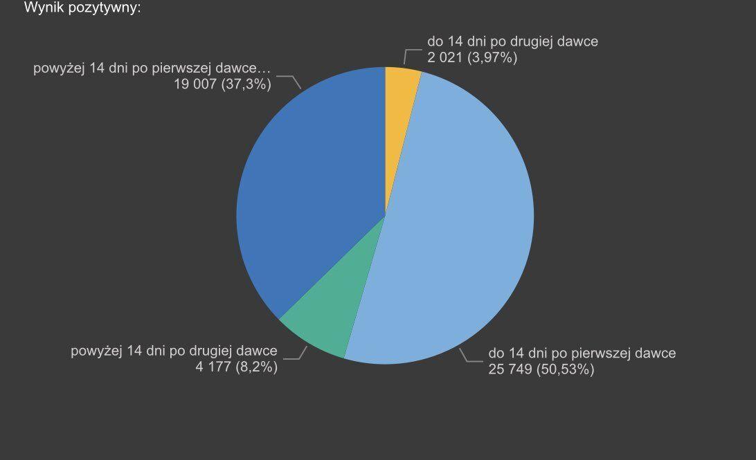 У Польщі кажуть, що ефективність вакцинації населення у них становить 99%