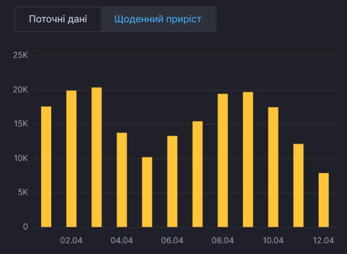 Динамика заболеваемости коронавирусом в Украине.