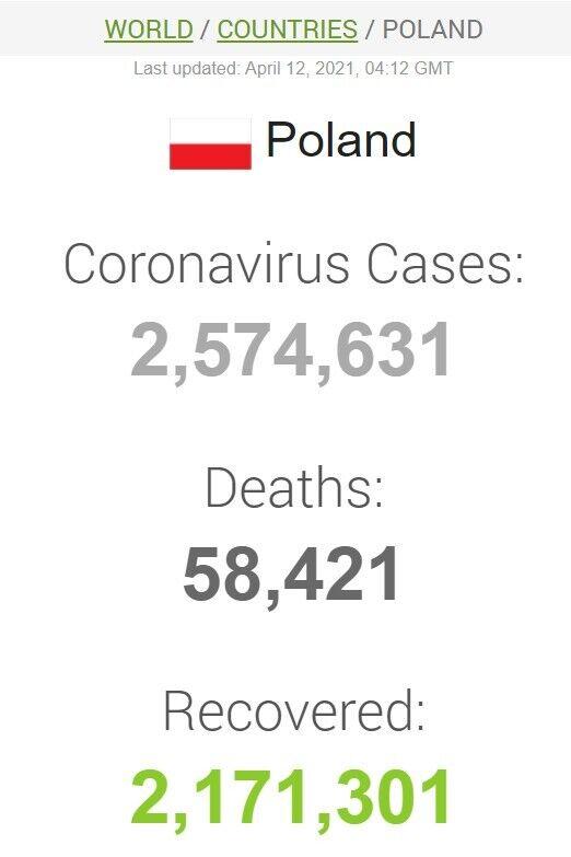 Дані щодо коронавірусу в Польщі
