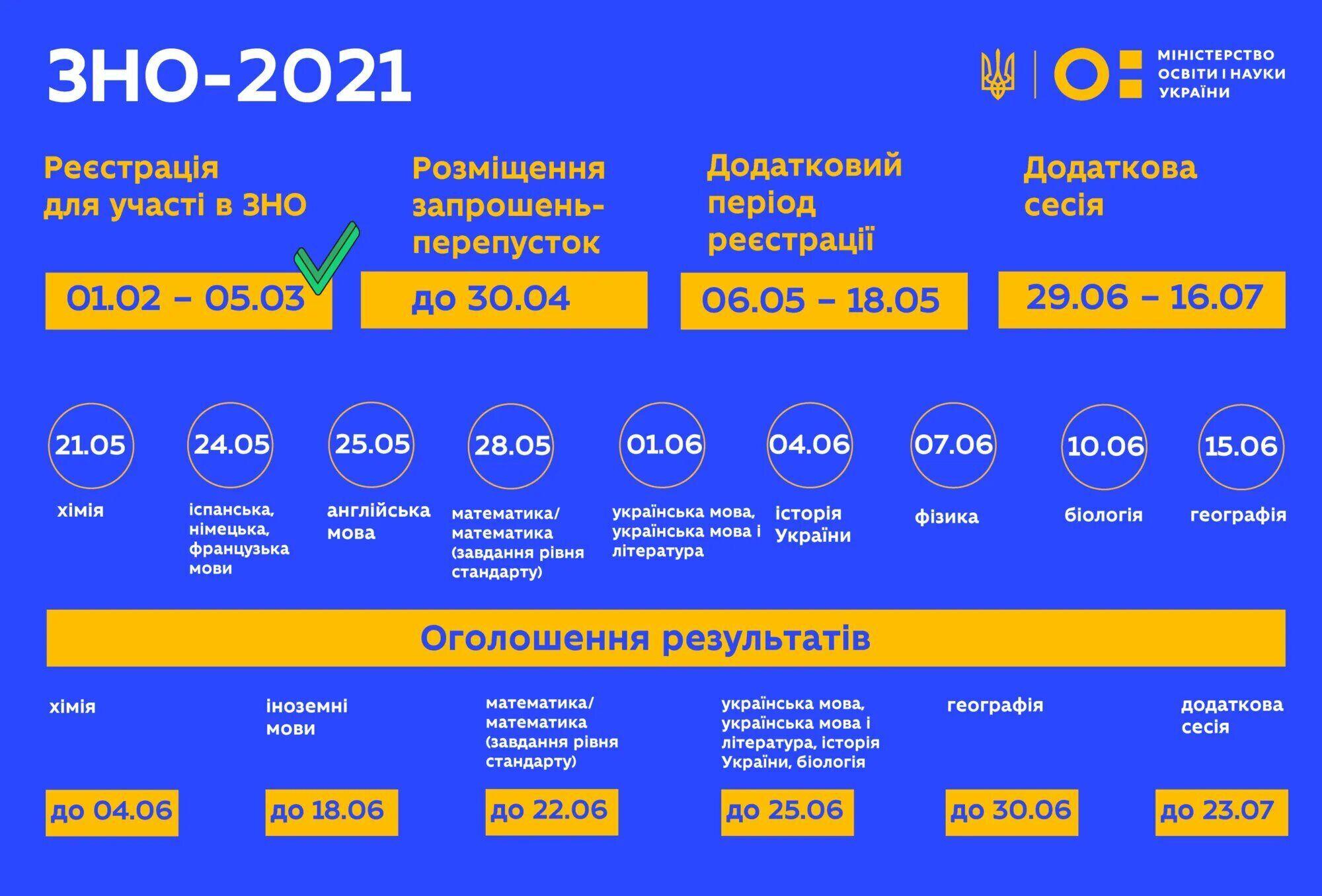 ВНО-2021.