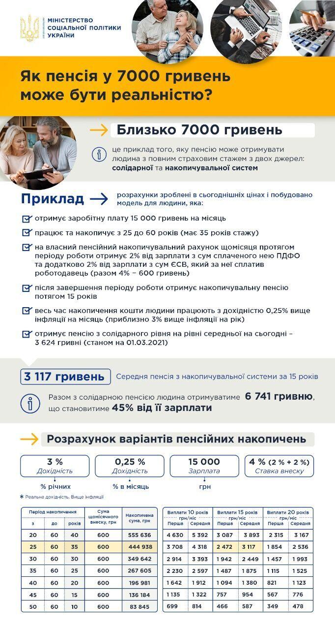 Українці отримуватимуть пенсії в 7 тис. грн: у Мінсоці показали розрахунки