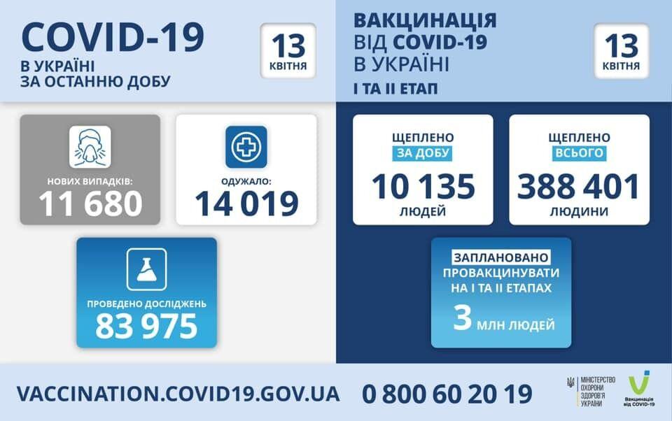 Данные по новым случаям COVID-19 и вакцинации в Украине за сутки